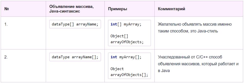 На фото изображена таблица, в которой приведены оба способа объявления массива в Java.