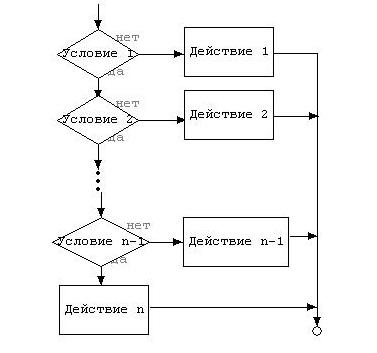 На фото схема оператора выбора.