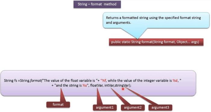 Форматируем и выводим числа в java