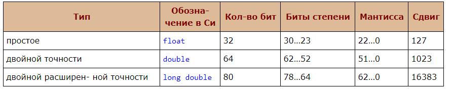 Типы данных в языке С