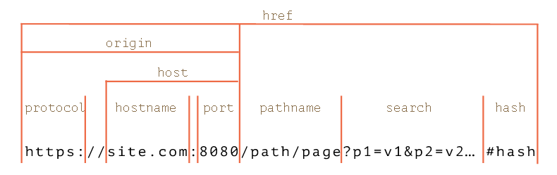 Работа с URL в JavaScript