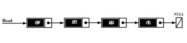 Реализация связных списков на языке C